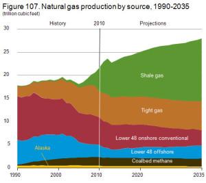 fracking graph