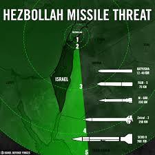 Hezbollah missiles