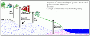 aquifer depletion